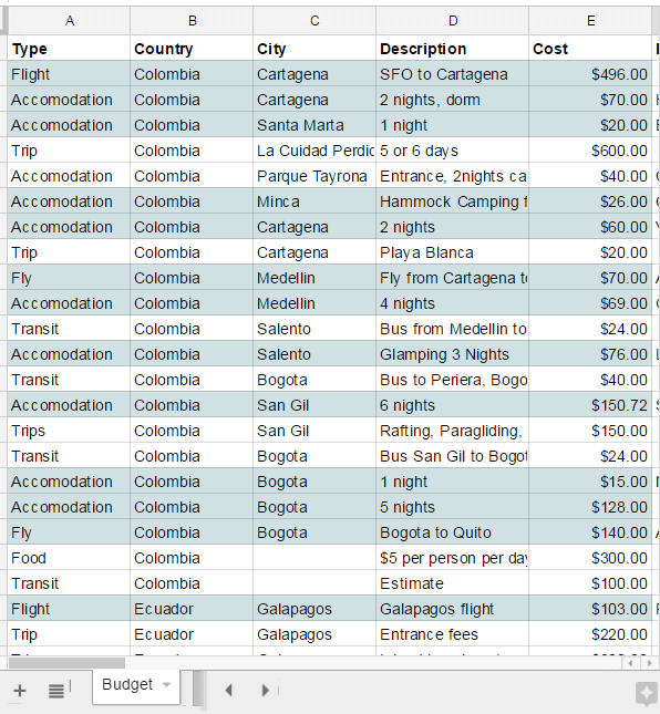 A sample budget for Colombia, South America trip planning.